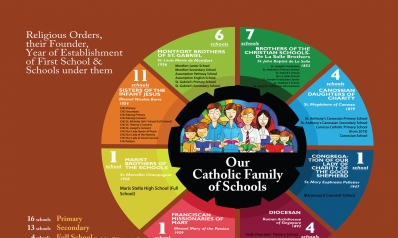 Celebrating Catholic Education Sunday 2018